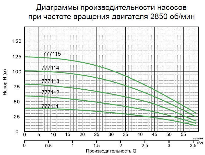 напорно-расходная характеристика auatika111-115